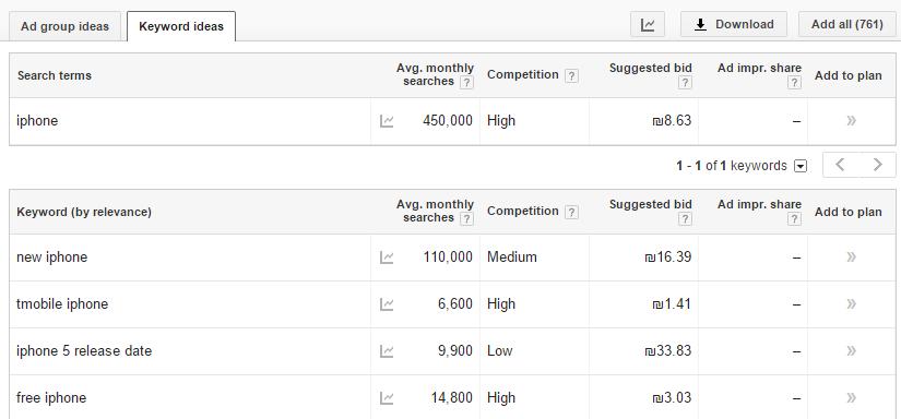 seo keyword planner to get ideas
