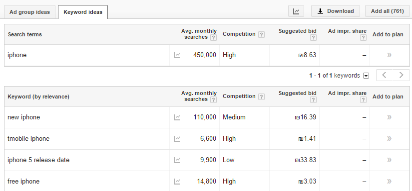 seo keyword planner to get ideas
